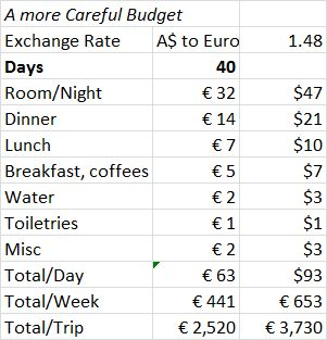 More Careful Camino Budget