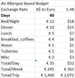 Camino Budget Albergue
