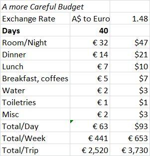 More Careful Camino Budget
